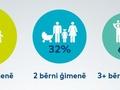 Valsts atbalstu mājokļa iegādei izmantojušas 6% ģimenes ar 3 un vairāk bērniem