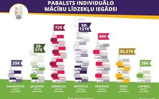 Pirmo reizi Latvijā var salīdzināt pašvaldību sniegtos pakalpojumus ģimenēm