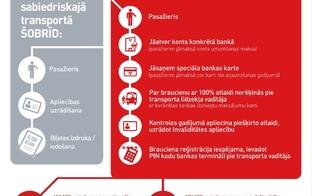 Jaunu norēķina sistēmas ieviešana sabiedriskajā transportā un jauna braukšanas maksas atvieglojumu kategorija